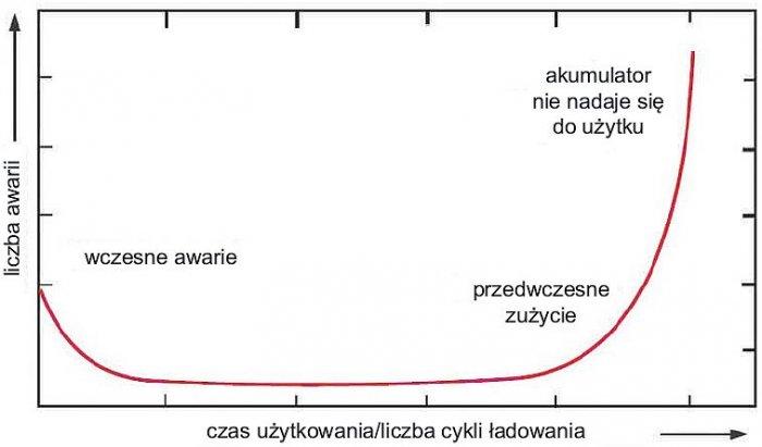 Rys. 6.  Najwięcej awarii występuje na początku oraz pod koniec użytkowania akumulatora; rys. W. Kurpiel, B. Miedziński