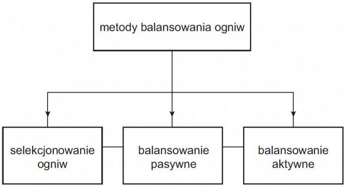 Rys. 7.  Metody balansowania ogniw; rys. W. Kurpiel, B. Miedziński