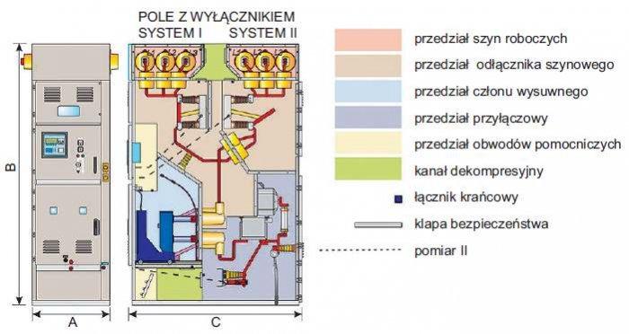 Rys. 3.  Elewacja i przekrój pola wnętrzowej, dwuczłonowej, wieloprzedziałowej rozdzielnicy SN w osłonie metalowej, o izolacji powietrznej z podwójnym systemem szyn zbiorczych typu D-12-2S, D-17-2S produkcji ELEKTROBUDOWA SA, oferowanej na napięcia znami.