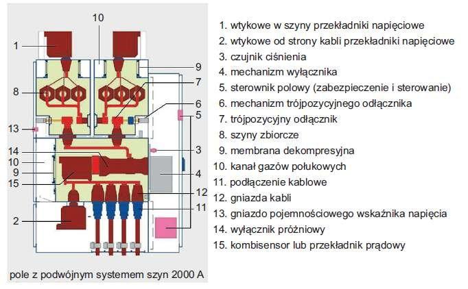 Rys. 4.  Przekrój pola wnętrzowej rozdzielnicy SN o izolacji SF6 z podwójnym systemem szyn zbiorczych i wyłącznikiem próżniowym VD4 typu ZX2 produkcji ABB, oferowanej na napięcia znamionowe 12kV, 17,5kV, 24kV, 36kV, 40,5kV oraz prądy znamionowe ciąg.