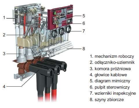 Rys. 6.  Widok wewnętrzny pola z rozłącznikiem próżniowym wnętrzowej rozdzielnicy SN o izolacji stałopowietrznej typu XIRIA produkcji EATON, oferowanej na napięcia znamionowe 3,6kV, 7,2kV, 12kV, 17,5kV, 24kV oraz prądy znamionowe ciągłe szyn zbiorcz.