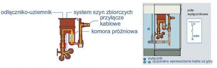 Rys. 7.  Widok rozmieszczenia i izolowania elementów obwodu pierwotnego oraz przekrój pola wyłącznikowego w rozdzielnicy SVS produkcji EATON
