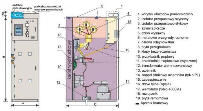 Rys. 2.  Widok elewacji i przekrój pola rozłącznikowego rozdzielnicy D-12P lub D‑17P prod. ELEKTROBUDOWA SA z rozmieszczeniem klap bezpieczeństwa i kanałem wydmuchowym