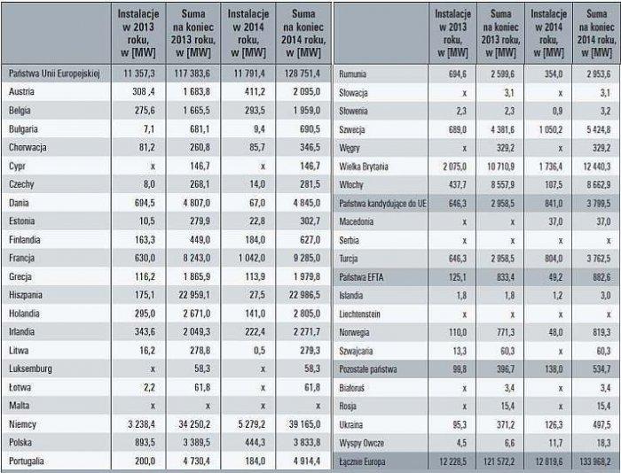 Tab. 1. Moce zainstalowane w elektrowniach wiatrowych w Europie w podziale na państwa (dane na podstawie [4])