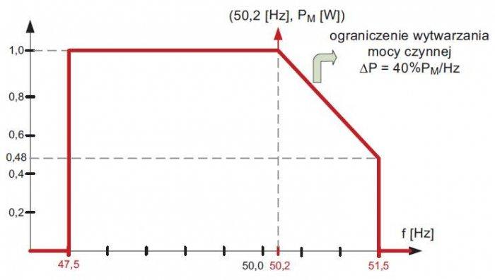 Rys. 2. Standardowa charakterystyka P(f) sterowania mocą czynną źródeł w zależności od częstotliwości sieci zasilającej