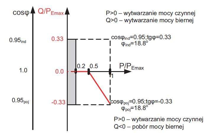 Rys. 3. Standardowa charakterystyka cosj(P) dla źródeł o mocach osiągalnych SEmax od 3,68kVA do 13,8kVA