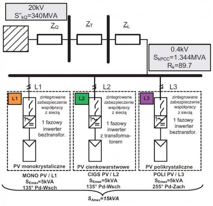 Rys.4. Obwód zwarciowy skojarzenia z siecią badanego systemu fotowoltaicznego