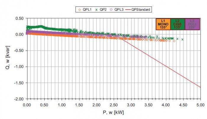 Rys. 5. Relacje pomiędzy wytwarzaną mocą czynną i bierną analizowanego systemu generacji w stosunku do standardowej charakterystyki regulacyjnej cosj(P) (Q(P))