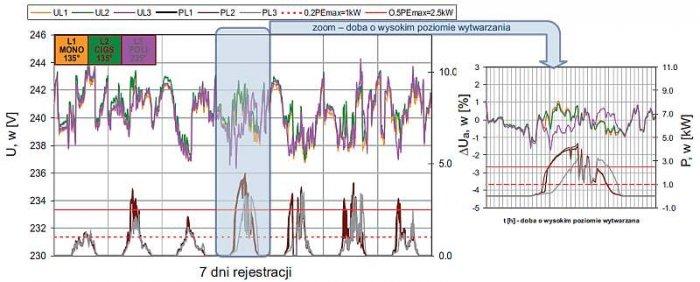 Rys. 6.  Reprezentacja zmian poziomu napięcia (wolnych zmian napięcia) w punkcie przyłączenia w odniesieniu do poziomu wytwarzania mocy czynnej