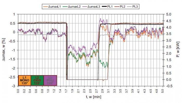 Rys. 7.  Wpływ wyłączenia i włączenia systemu generacji na efekt nagłej zmiany napięcia w punkcie przyłączenia