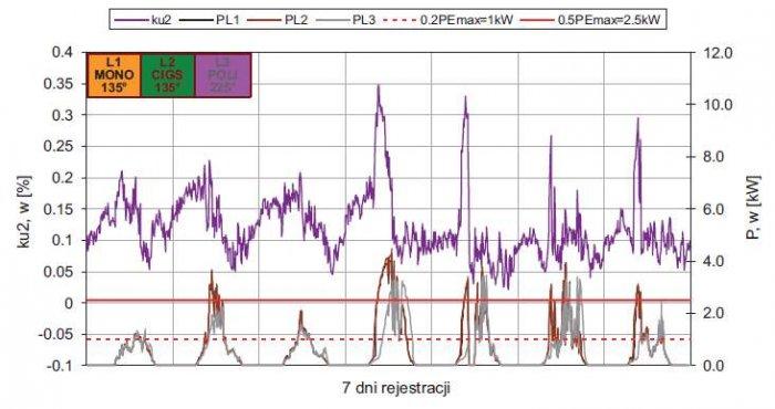 Rys. 8.  Wpływ nierównomiernego wytwarzania w jednofazowych jednostkach generacji na asymetrię napięcia w punkcie przyłączenia