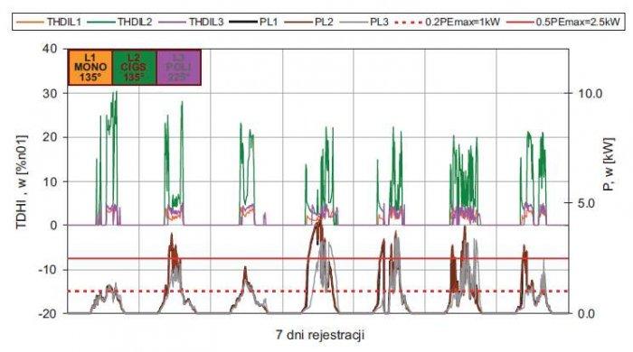 Rys. 9.  Wpływ poziomu wytwarzania na poziom harmonicznych w prądach źródeł reprezentowany przez współczynnik THDI