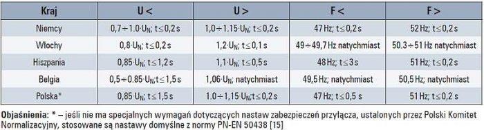 Tab. 1.  Porównanie przykładowych nastaw zabezpieczeń mikroźródeł od współpracy z siecią [8, 15]