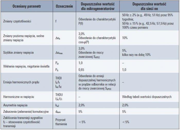 Tab. 2.  Porównanie przykładowych dopuszczalnych wartości wskaźników jakości energii (napięcia, prądu) dla mikroźródeł i sieci rozdzielczych nn [13÷24]