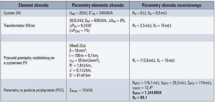 Tab. 3. Parametry obwodu przyłączenia oraz obwodu zwarciowego badanego systemu fotowoltaicznego