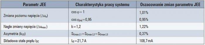 Tab. 4. Oszacowanie wpływu badanego systemu fotowoltaicznego o mocy SAmax.=15kVA przyłączonego do sieci nn w punkcie przyłączenia o mocy zwarciowej SkPCC=1,344MVA, tj. Rk=89,7