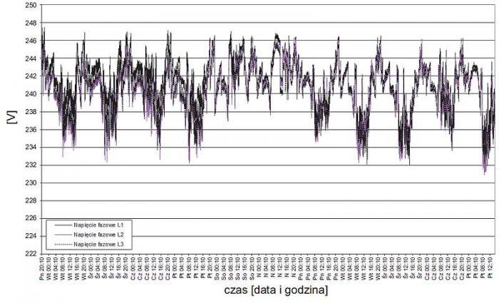 Rys. 1.  Przebieg zmian wartości średnich napięć fazowych zarejestrowanych w zakładzie 1