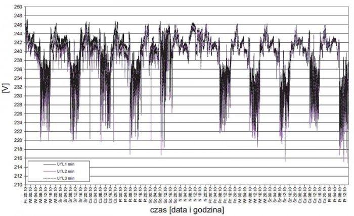Rys. 2.  Przebieg zmian wartości minimalnych napięć fazowych zarejestrowanych w zakładzie 1