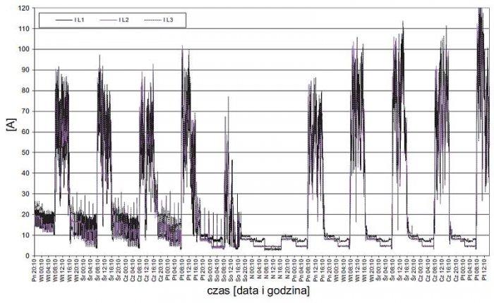 Rys. 4.  Przebieg zmian wartości średnich prądów zarejestrowanych w zakładzie 1