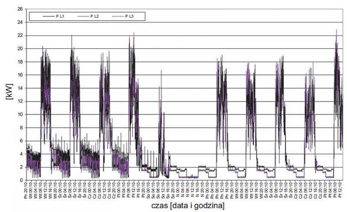 Rys. 5.  Przebieg zmian wartości średnich mocy fazowych zarejestrowanych w zakładzie 1