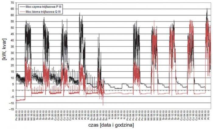 Rys. 6.  Przebieg zmian wartości średnich mocy trójfazowej czynnej i biernej zarejestrowanych w zakładzie 1
