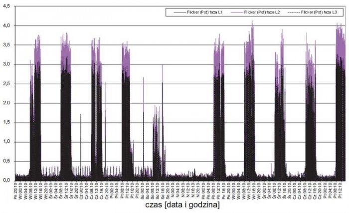 Rys. 8.  Przebieg zmian wartości wskaźnika krótkookresowego migotania światła zarejestrowanych w zakładzie 1