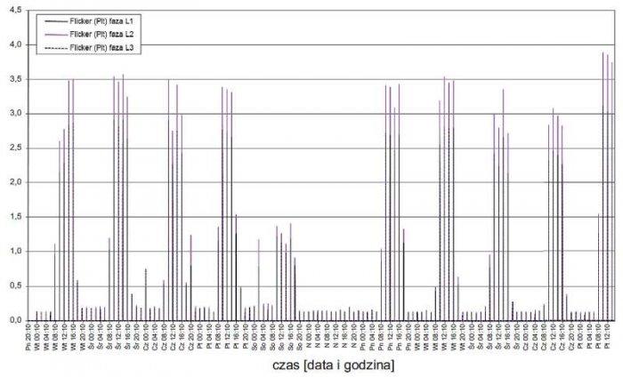 Rys. 9.  Przebieg zmian wartości wskaźnika długookresowego migotania światła zarejestrowanych w zakładzie 1