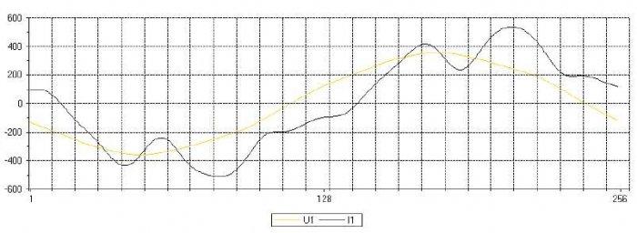 Rys. 9. Przykładowy oscylogram chwilowych wartości prądu i(t) i napięcia u(t) przed wymianą układu kompensacji