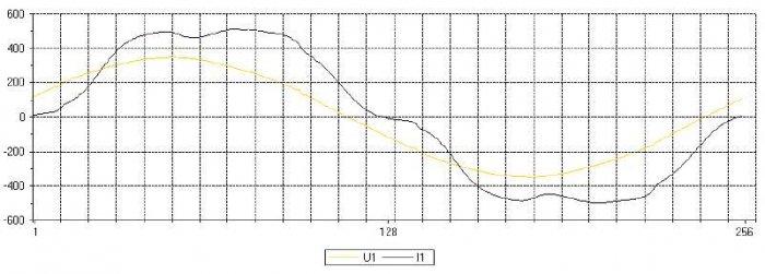 Rys. 10. Przykładowy oscylogram chwilowych wartości prądu i(t) i napięcia u(t) po wymianie układu kompensacji