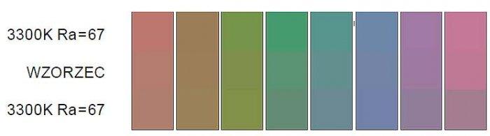 Rys. 10. Wizualne różnice w barwie testowych próbek podstawowych oświetlanych wzorcowym źródłem światła oraz dwoma różnymi źródłami typu LED RGB, charakteryzującymi się taką samą wartością temperatury barwowej najbliższą T<sub>b</sub>=3300K i ogólnego .