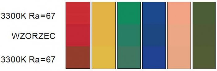 Rys. 11. Wizualne różnice w barwie testowych próbek dodatkowych oświetlanych wzorcowym źródłem światła oraz dwoma różnymi źródłami typu LED RGB, ale charakteryzującymi się taką samą wartością temperatury barwowej najbliższej T<sub>b</sub>=3300K i ogóln.
