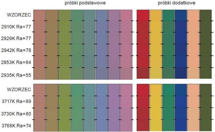 Rys. 12. Wizualne różnice w barwie testowych próbek barwnych przy oświetlaniu ich źródłami światła LED, w których światło białe pozyskiwane jest z użyciem niebieskiego czipu LED i luminoforu; rys. I. Fryc, J. Kowalska