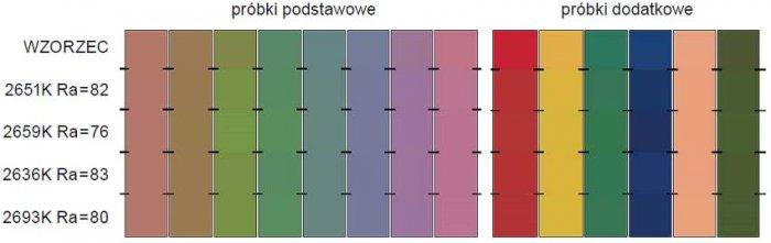 Rys. 5. Wizualne porównanie wyglądu barwnego próbek testowych oświetlanych światłem wzorcowym oraz źródłami świetlówkowymi charakteryzującymi się różnymi wartościami ogólnego wskaźnika oddawania barw R<sub>a</sub> i zbliżoną wartością temperatury barwowe.