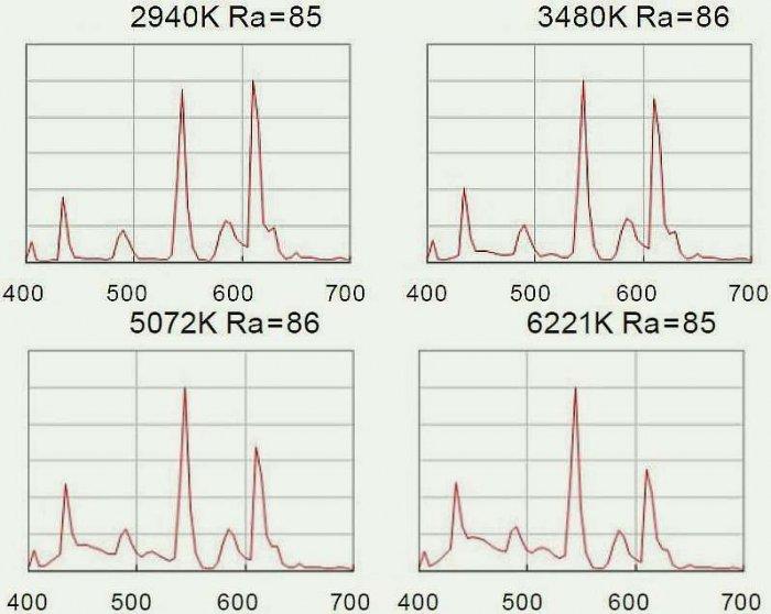 Rys. 6. Porównanie rozkładów widmowych źródeł świetlówkowych charakteryzujących się podobną wartością ogólnego wskaźnika oddawania barw R<sub>a</sub>, ale różniących się miedzy sobą wartością temperatury barwowej T<sub>ba</sub>; rys. I. Fryc, J. Kowalska
