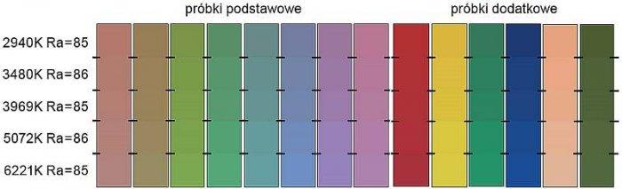 Rys. 7. Wizualne porównanie wyglądu barwnego próbek testowych oświetlanych światłem świetlówek charakteryzujących się podobną wartością ogólnego wskaźnika oddawania barw R<sub>a</sub>, ale różniących się miedzy sobą wartością temperatury barwowej T<sub>b.