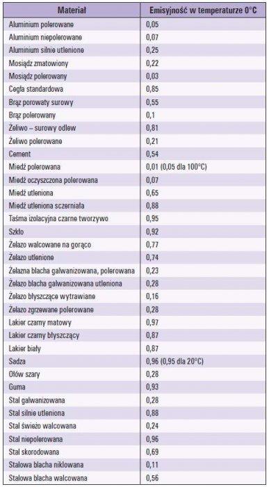 Tab. 1. Współczynniki emisyjności dla typowych materiałów [1, 2, 4]