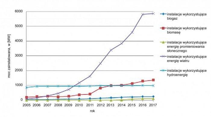 Rys. 2. Ilość mocy zainstalowanej dla różnych źródeł OZE w latach 2005 – 30.09.2017 [4]