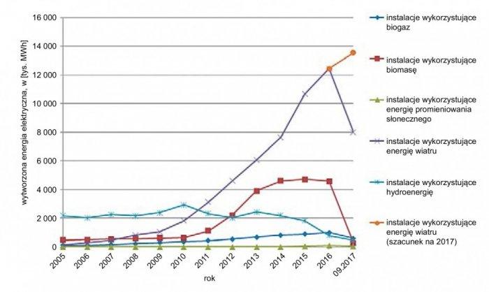 Rys. 3. Ilość energii wytworzonej dla różnych źródeł OZE w latach 2005–30.09.2017 (opracowanie własne na podstawie [4,43])