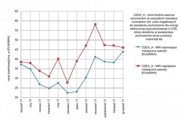 Rys. 4. Miesięczne wahania cen świadectw pochodzenia w roku 2017 (opracowanie własne na podstawie [50])