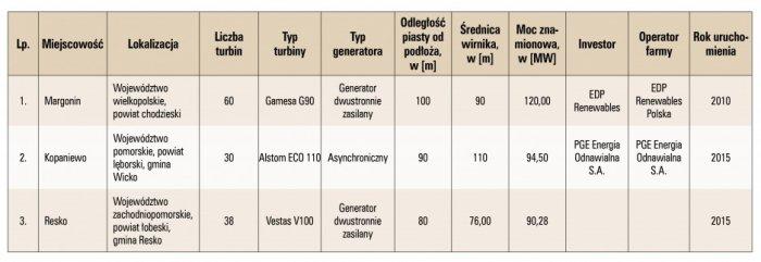 Tab. 1. Wybrane największe farmy wiatrowe w Polsce