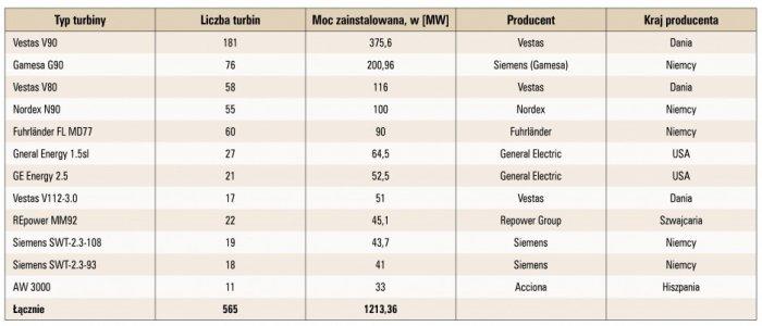Tab. 2. Liczba turbin danego typu zainstalowanych w Polsce oraz ich charakterystyka