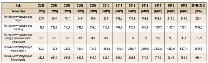 Tab. 4. Moc zainstalowana dla poszczególnych odnawialnych źródeł energii w latach 2005 – 30.09.2017 [4]