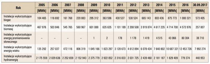 Tab. 5. Ilość energii wytworzonej przez OZE w latach 2005 – 30.09.2017 [12]