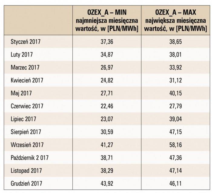Tab. 6 . Miesięczne wahania cen świadectw pochodzenia w 2017 roku [50]