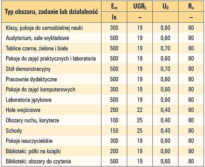 Tab. 1. Wymagania oświetleniowe dla pomieszczeń edukacyjnych w zależności od obszarów, zadania lub działalności wykonywanej