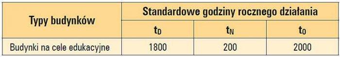 Tab. 2. Standardowe godziny rocznego działania w zależności od typu budynku