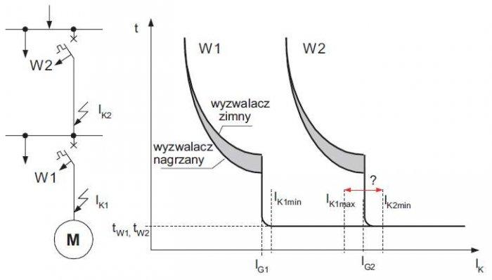 Rys. 1. Ilustracja zasady selektywności prądowej wyłączników W1 i W2, gdzie: IK – prąd zwarcia, IG1, IG2 – początkowy prąd zwarcia wyłączników W1 i W2, IK1min, IK2min – minimalne prądy zwarcia, prądów zwarcia odpowiednio IK1 lub IK2, IK1max – maksymalny .