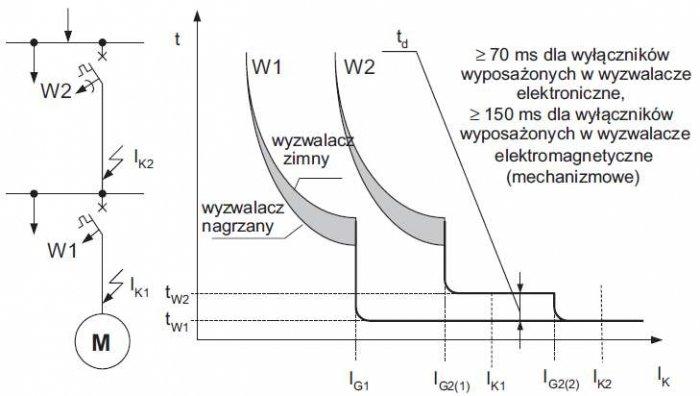 Rys. 2. Ilustracja zasady selektywności czasowej wyłączników W1 i W2, sieci promieniowej, gdzie: IG2(1) – pierwszy stopień początkowy prądu zwarcia wyłącznika W2, IG2(2) – drugi stopień początkowy prądu zwarcia wyłącznika W2, td – margines czasu bezpiec.