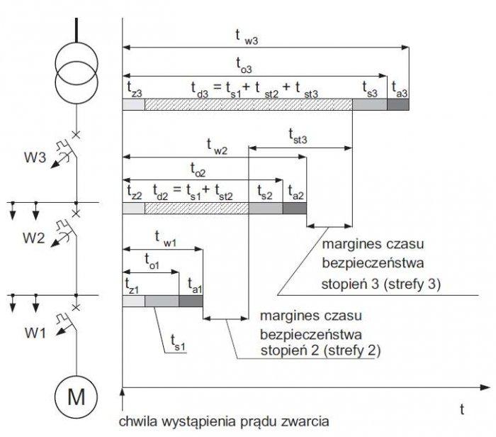Rys. 3. Zasada selektywności czasowej trzech zabezpieczeń nadprądowych w układzie szeregowym promieniowym, gdzie: tz – czas pobudzenia i zadziałania wyzwalacza, ts – czas uzyskania metalicznej przerwy styków, to – czas otwarcia styków wyłącznika, ta – cz.