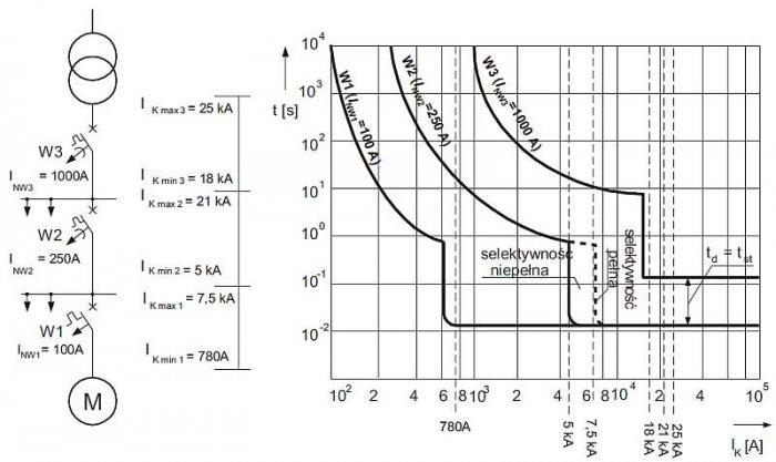 Rys. 4. Ilustracja zasady selektywności prądowej i czasowej – przykład trzech wyłączników W1, W2 i W3 w sieci promieniowej